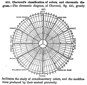 Chevreul's colour wheel