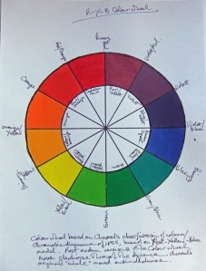 My Chevreul's colour wheel (click on image to enlarge)